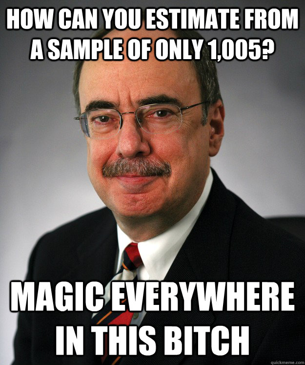 how can you estimate from a sample of only 1005 magic ever -