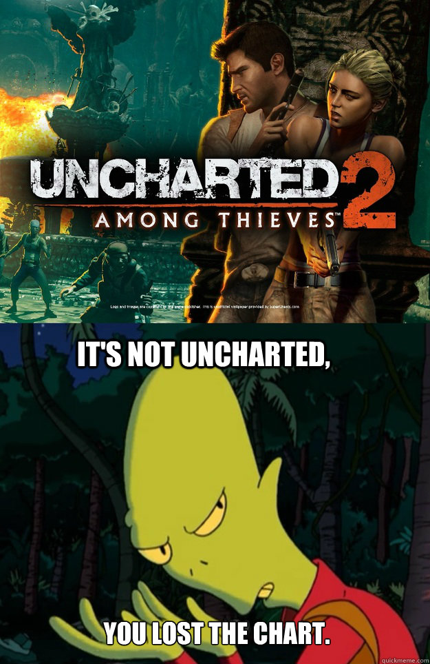 its not uncharted you lost the chart - Kif